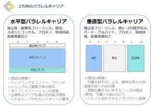 2%E6%96%B9%E5%90%91%E3%81%AE%E3%83%91%E3%83%A9%E3%83%AC%E3%83%AB%E3%82%AD%E3%83%A3%E3%83%AA%E3%82%A2 300x210 フリーランス協会が出した2018年の白書がわかりやすい:キャリアの多様性は拡大