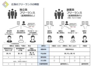 %E5%BA%83%E7%BE%A9%E3%81%AE%E3%83%95%E3%83%AA%E3%83%BC%E3%83%A9%E3%83%B3%E3%82%B9%EF%BC%88%E7%8B%AC%E7%AB%8B%E7%B3%BB%E3%81%A8%E5%89%AF%E6%A5%AD%E7%B3%BB%EF%BC%89 300x219 フリーランス協会が出した2018年の白書がわかりやすい:キャリアの多様性は拡大