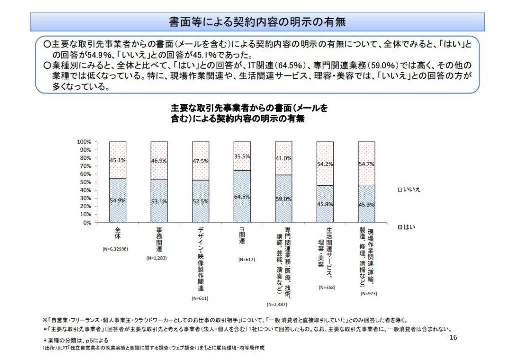JILPT「独立自営業者の就業実態と意識に関する調査(ウェブ調査)」(速報)より