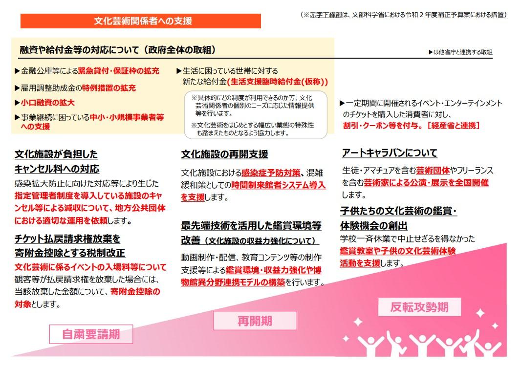 【新型コロナ関連】アーティスト・イベント主催者に朗報!チケット返金の寄付金控除が可能に